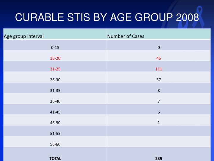 CURABLE STIS BY AGE GROUP 2008