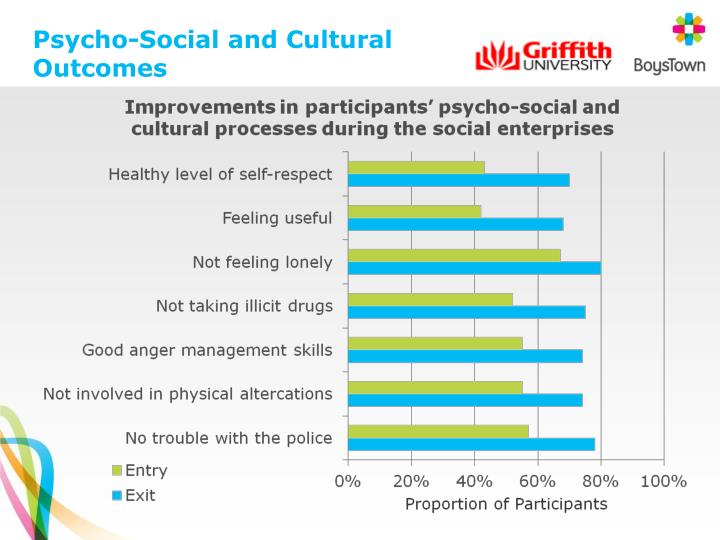 Psycho-Social and Cultural Outcomes