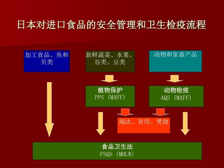 日本对进口食品的安全管理和卫生检疫流程