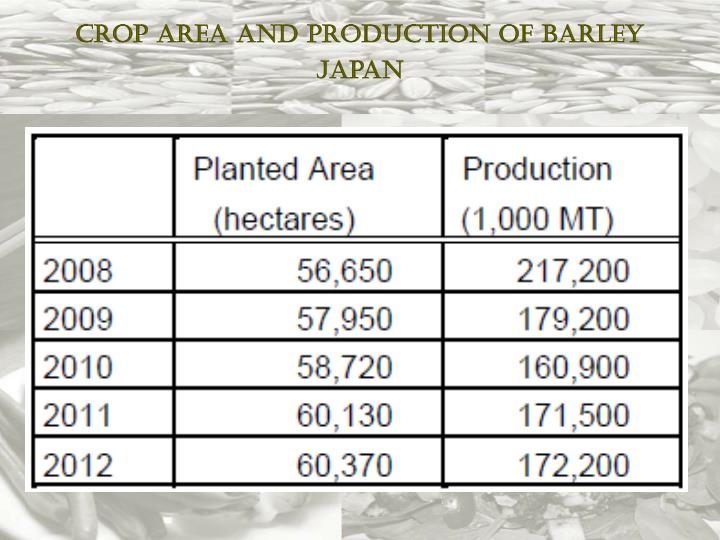 Crop Area and Production of Barley