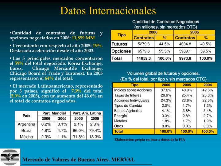 Datos Internacionales