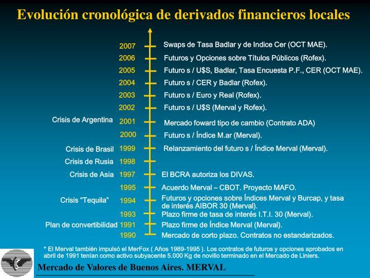 Evolución cronológica de derivados financieros locales