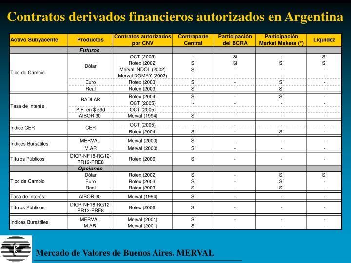 Contratos derivados financieros autorizados en Argentina