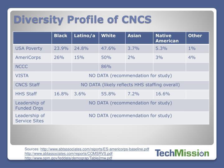 Diversity Profile of CNCS