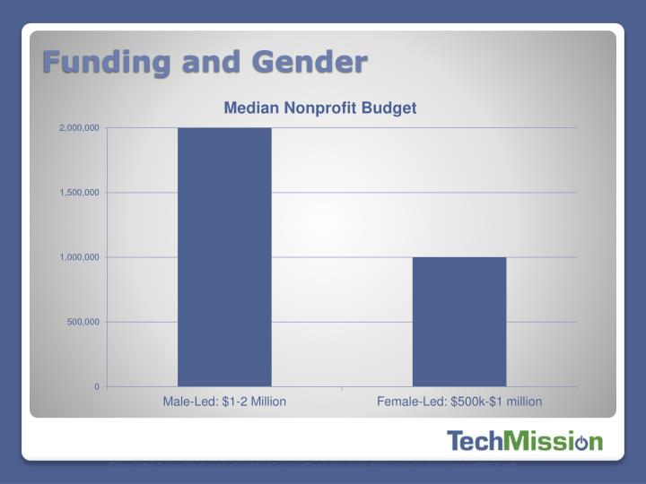 Funding and Gender