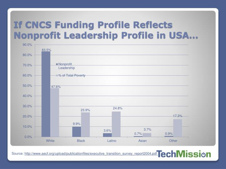 If CNCS Funding Profile Reflects Nonprofit Leadership Profile in USA…