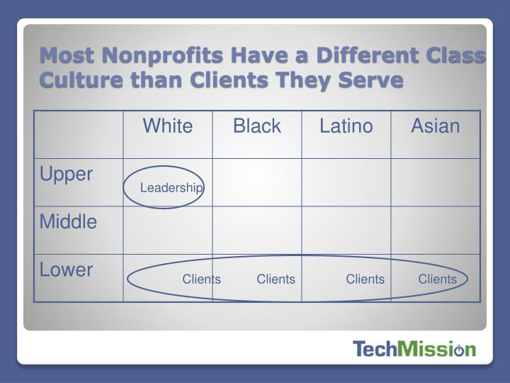 Most Nonprofits Have a Different Class Culture than Clients They Serve