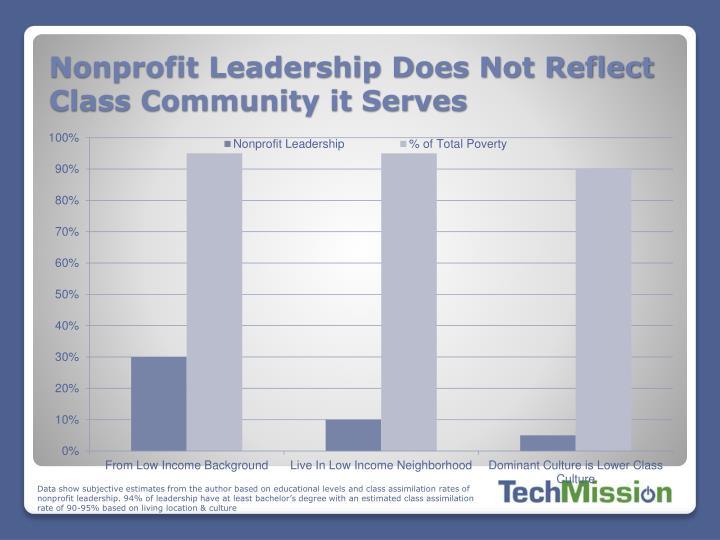 Nonprofit Leadership Does Not Reflect Class Community it Serves