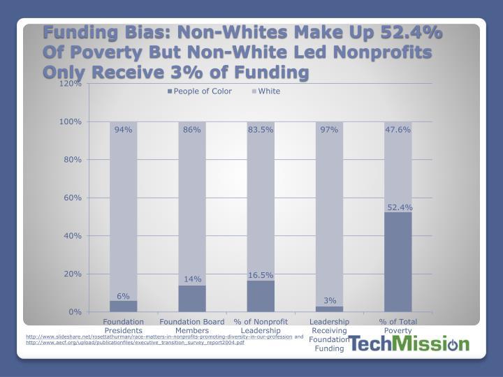 Funding Bias: Non-Whites Make Up 52.4% Of Poverty But Non-White Led Nonprofits Only Receive 3% of Funding