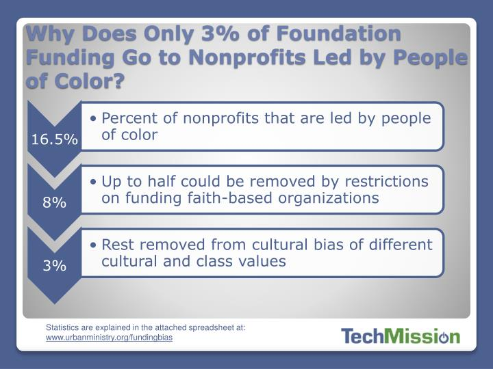 Why Does Only 3% of Foundation Funding Go to Nonprofits Led by People of Color?