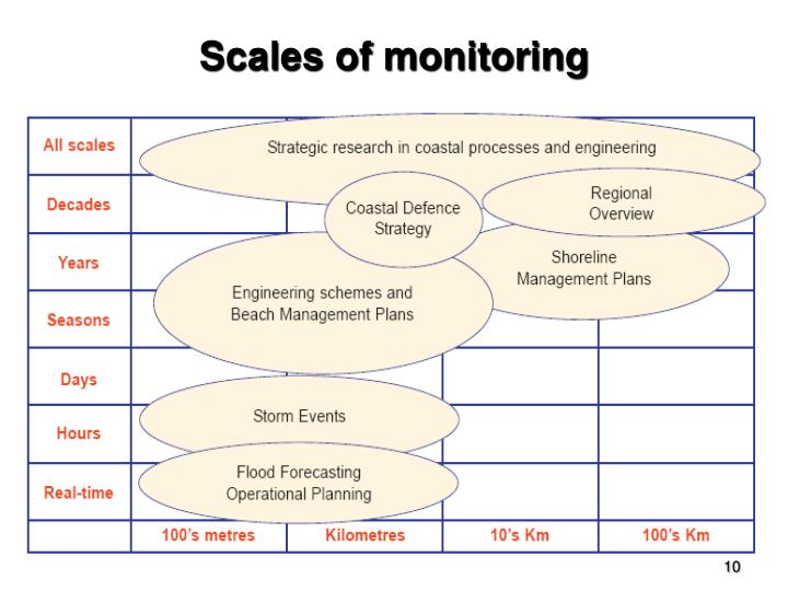 Scales of monitoring