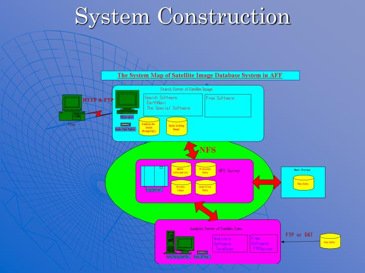 System Construction