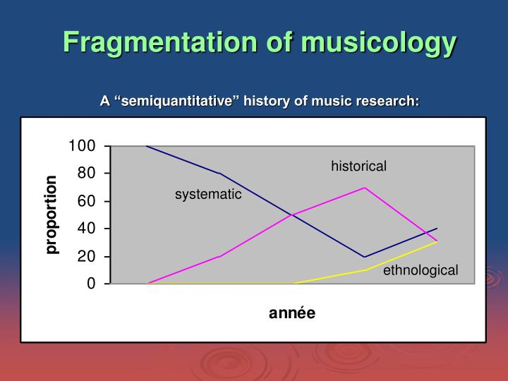 Fragmentation of musicology
