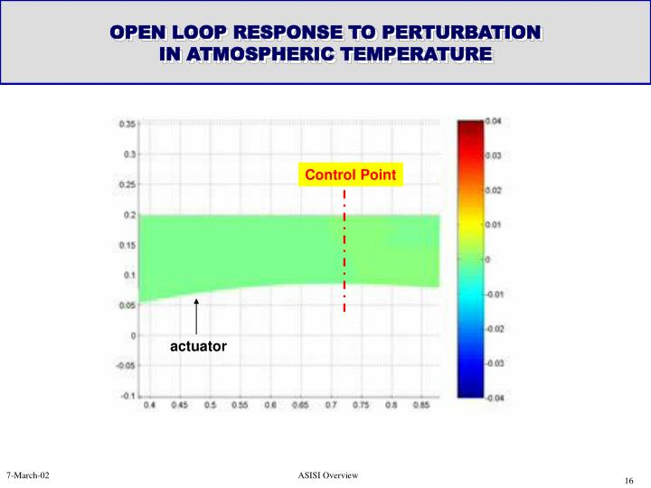 OPEN LOOP RESPONSE TO PERTURBATION