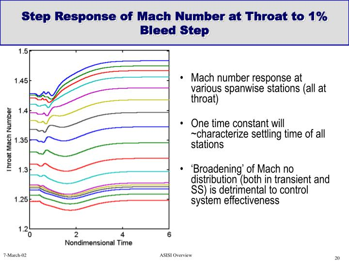 Step Response of Mach Number at Throat to 1% Bleed Step