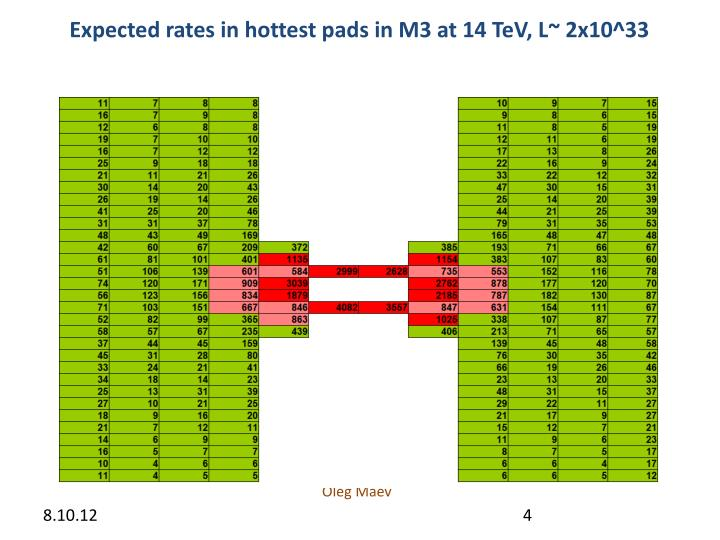 Expected rates in hottest pads in M3 at 14 TeV, L~ 2x10^33