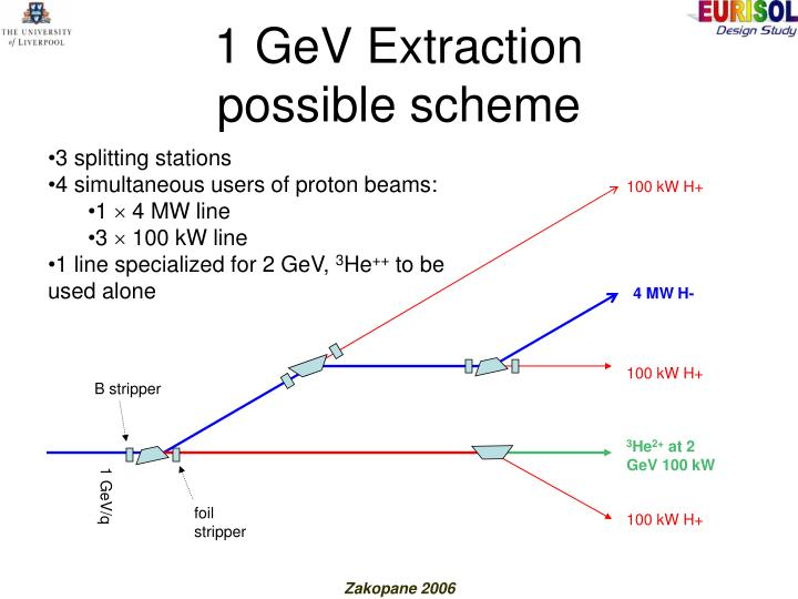 1 GeV Extraction