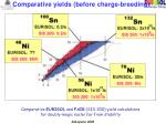 comparative yields before charge breeding