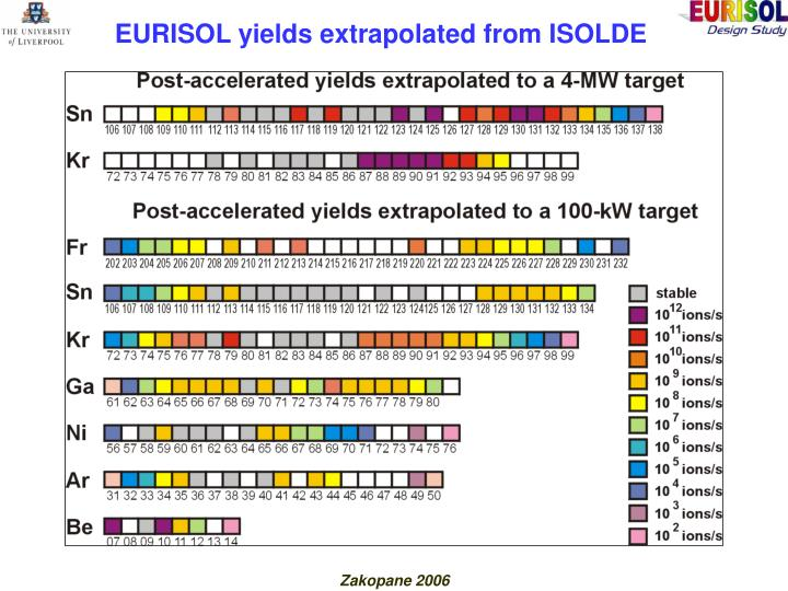 EURISOL yields extrapolated from ISOLDE