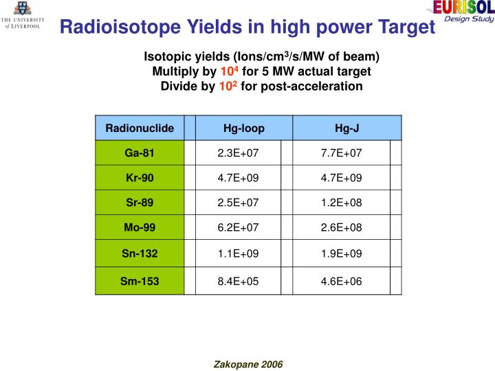 Radioisotope Yields in high power Target
