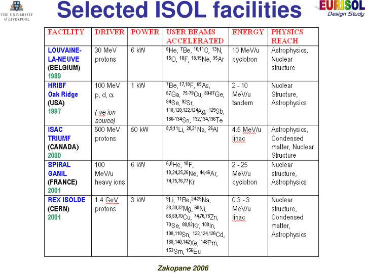 Selected isol facilities