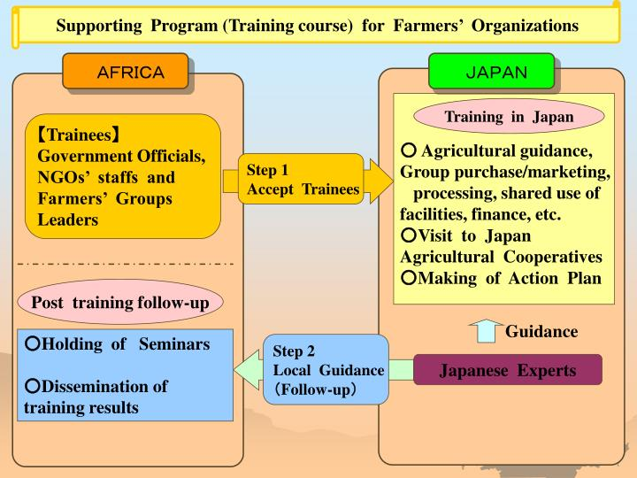 Supporting  Program (Training course)  for  Farmers'  Organizations
