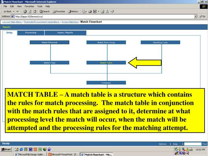 MATCH TABLE – A match table is a structure which contains the rules for match processing.  The match table in conjunction with the match rules that are assigned to it, determine at what processing level the match will occur, when the match will be attempted and the processing rules for the matching attempt.