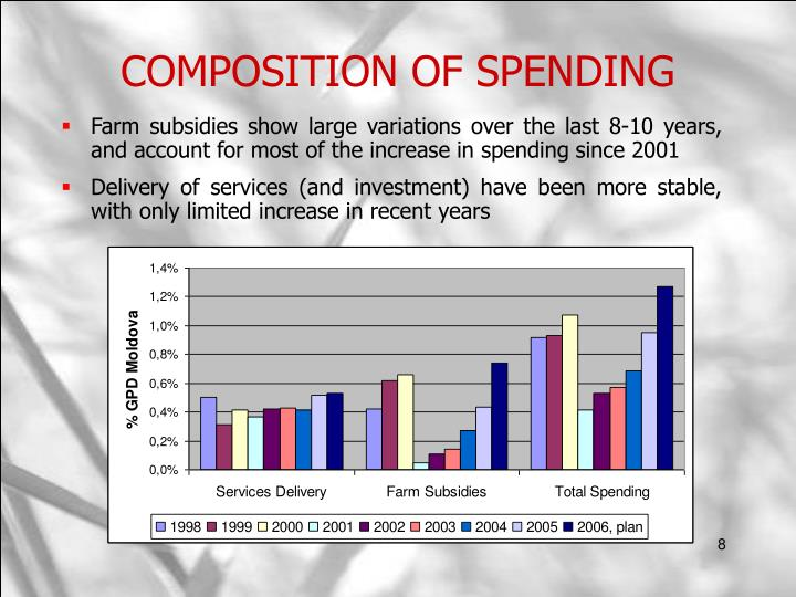 COMPOSITION OF SPENDING