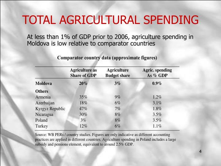 TOTAL AGRICULTURAL SPENDING