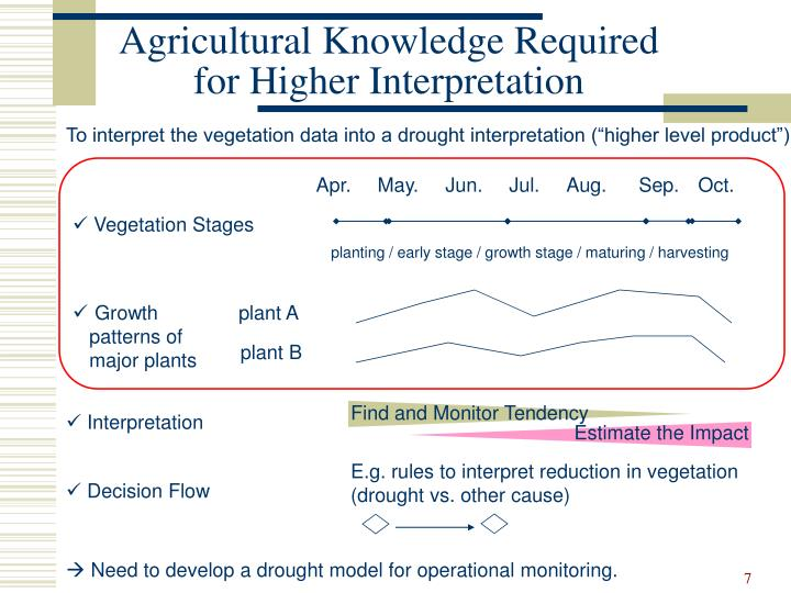 Agricultural Knowledge Required