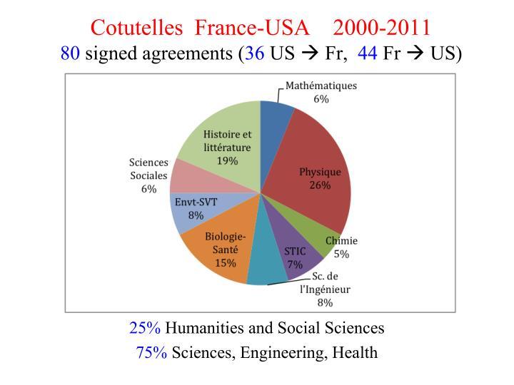 Cotutelles  France-USA    2000-2011