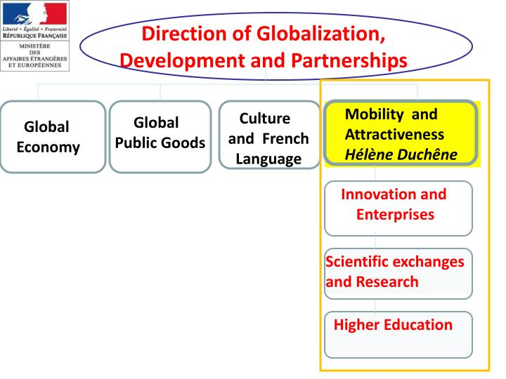 Direction of Globalization, Development and Partnerships