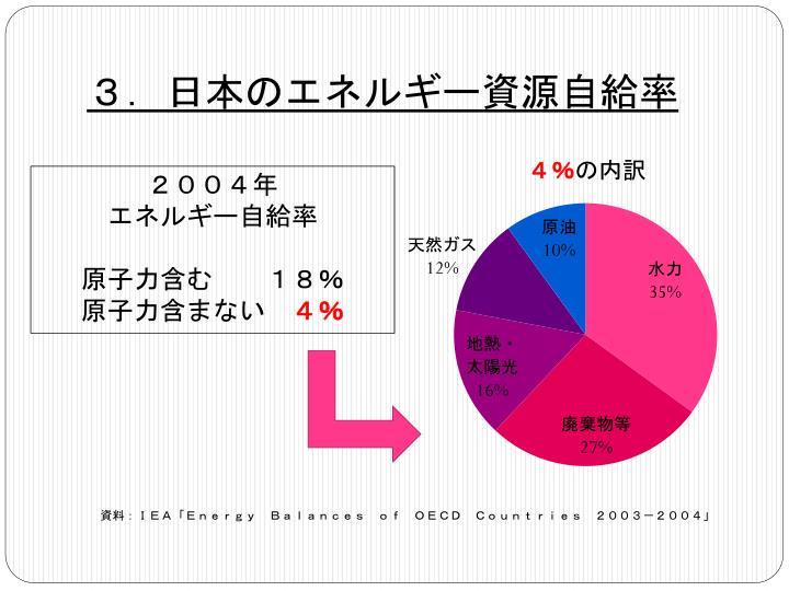 3.日本のエネルギー資源自給率