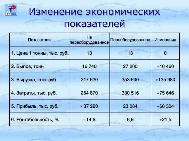 Изменение экономических показателей