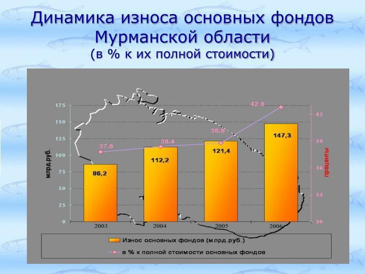 Динамика износа основных фондов Мурманской области