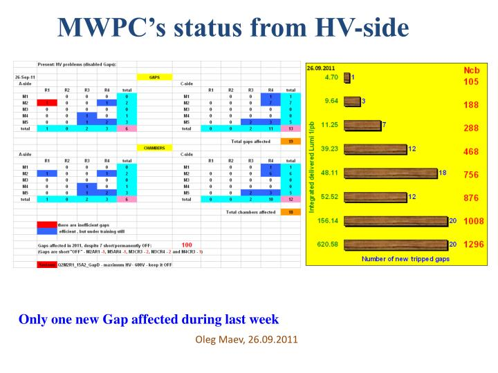 MWPC's status from HV-side