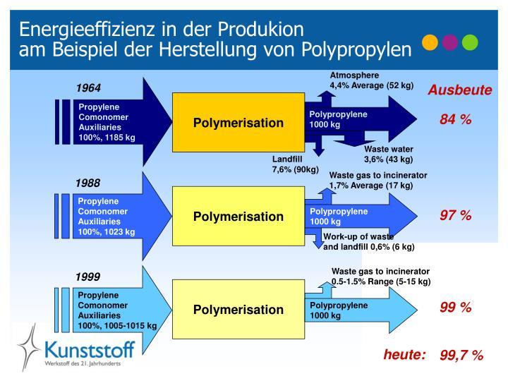 Energieeffizienz in der Produkion