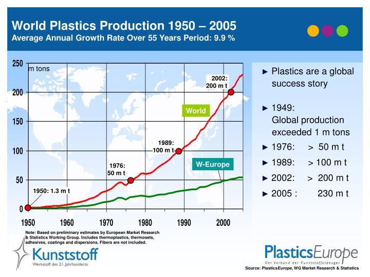 World Plastics Production 1950 – 2005
