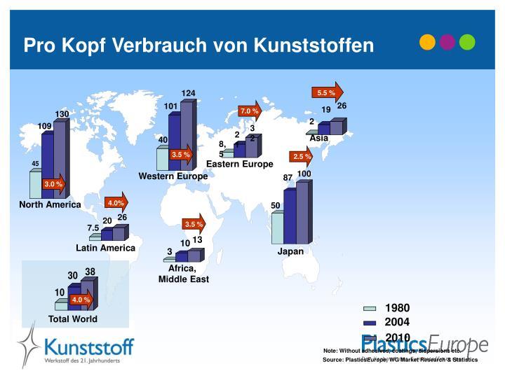 Pro Kopf Verbrauch von Kunststoffen