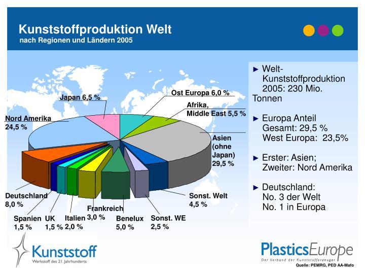 Kunststoffproduktion Welt