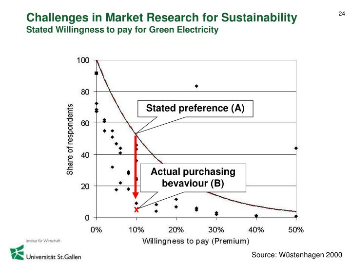 Challenges in Market Research for Sustainability
