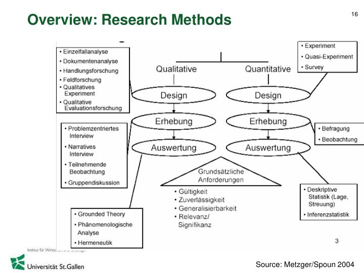 Overview: Research Methods
