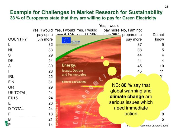 Example for Challenges in Market Research for Sustainability
