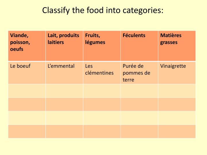 Classify the food into categories: