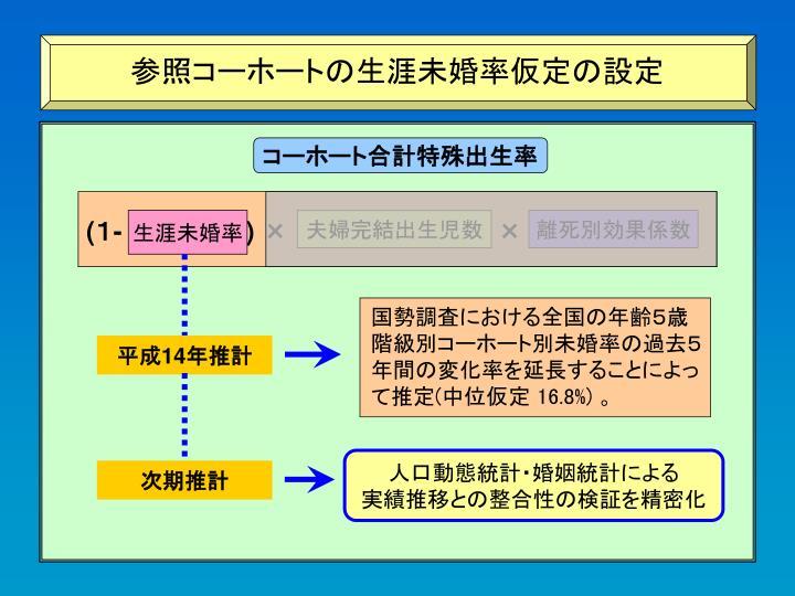 参照コーホートの出生仮定設定の考え方