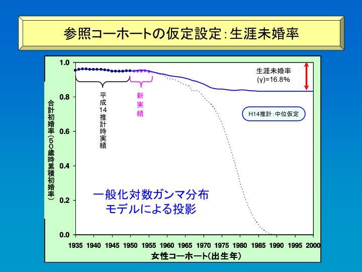 参照コーホートの仮定設定:生涯未婚率