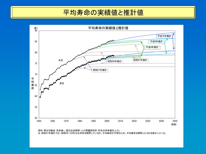 平均寿命の実績値と推計値