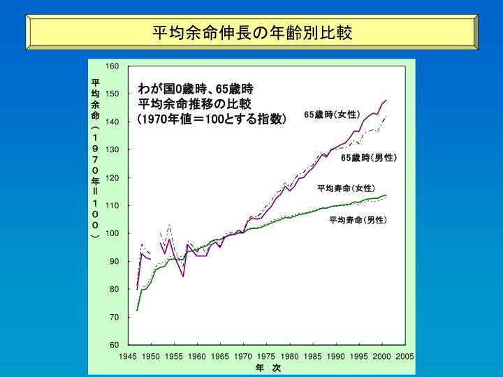 平均余命伸長の年齢別比較