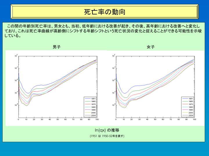 死亡率の動向