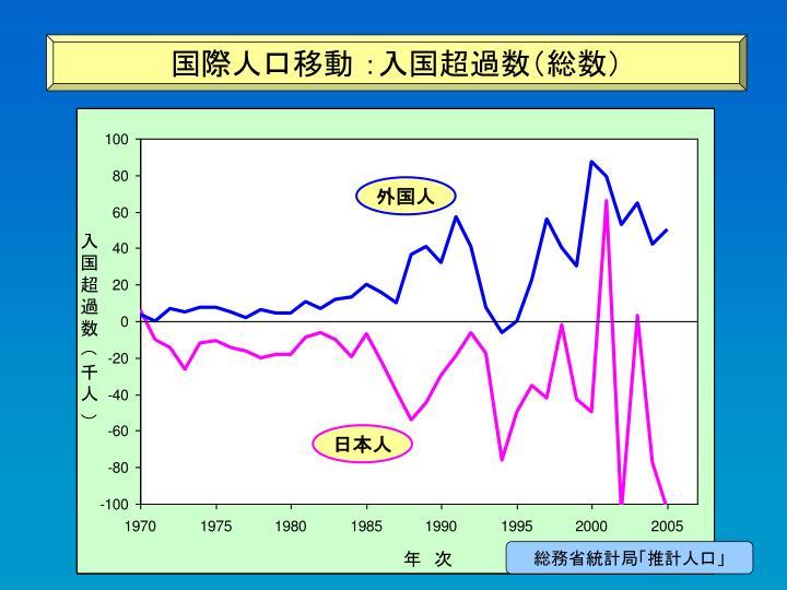 国際人口移動 :入国超過数(総数)
